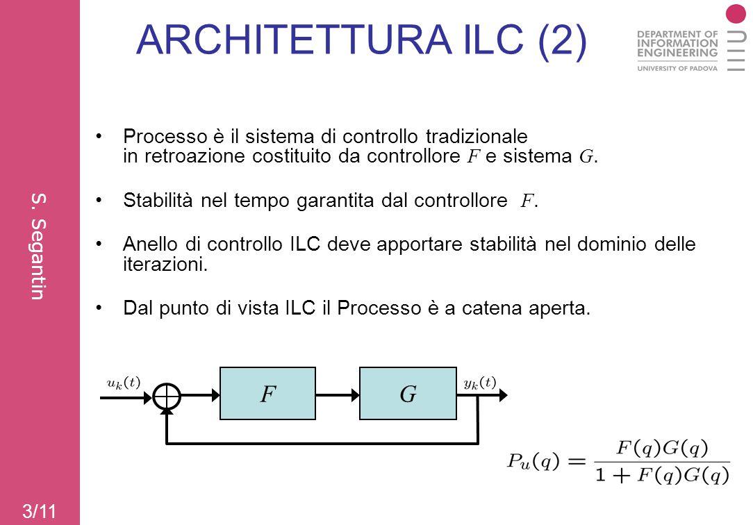 3/11 ARCHITETTURA ILC (2) Processo è il sistema di controllo tradizionale in retroazione costituito da controllore F e sistema G. Stabilità nel tempo
