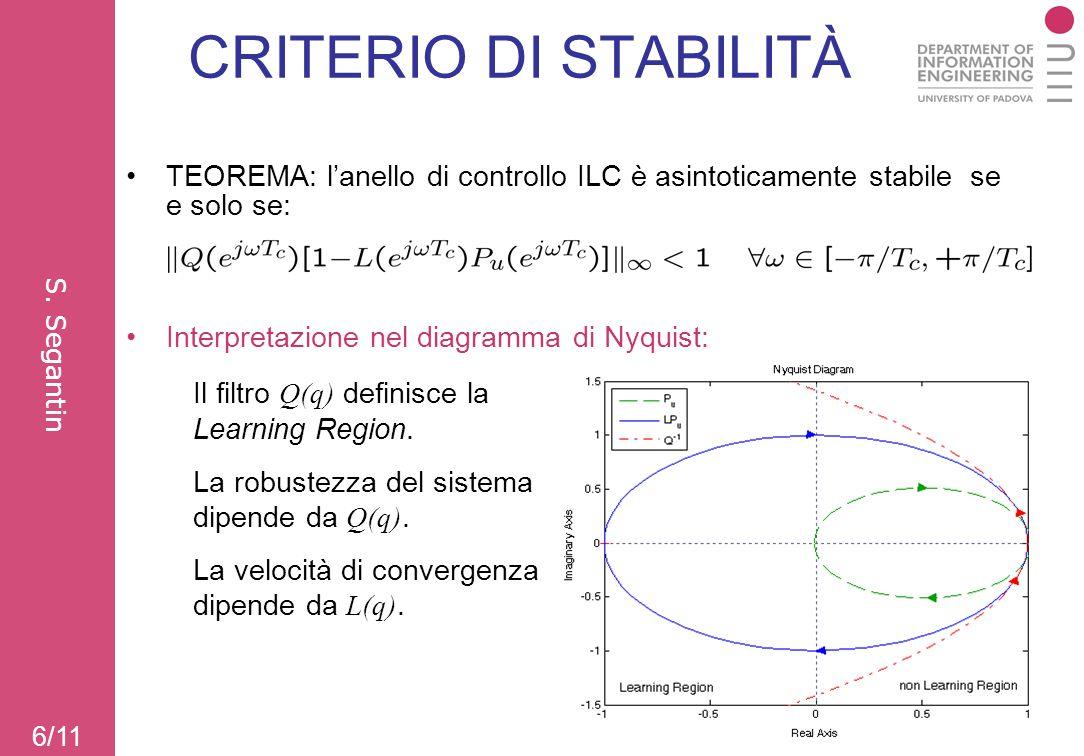 CRITERIO DI STABILITÀ TEOREMA: l'anello di controllo ILC è asintoticamente stabile se e solo se: 6/11 Interpretazione nel diagramma di Nyquist: Il fil