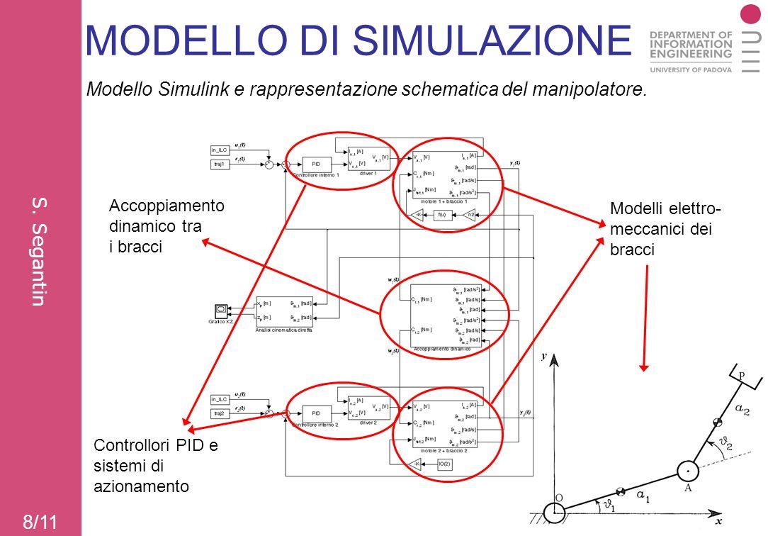 MODELLO DI SIMULAZIONE 8/11 S. Segantin Modello Simulink e rappresentazione schematica del manipolatore. Modelli elettro- meccanici dei bracci Accoppi