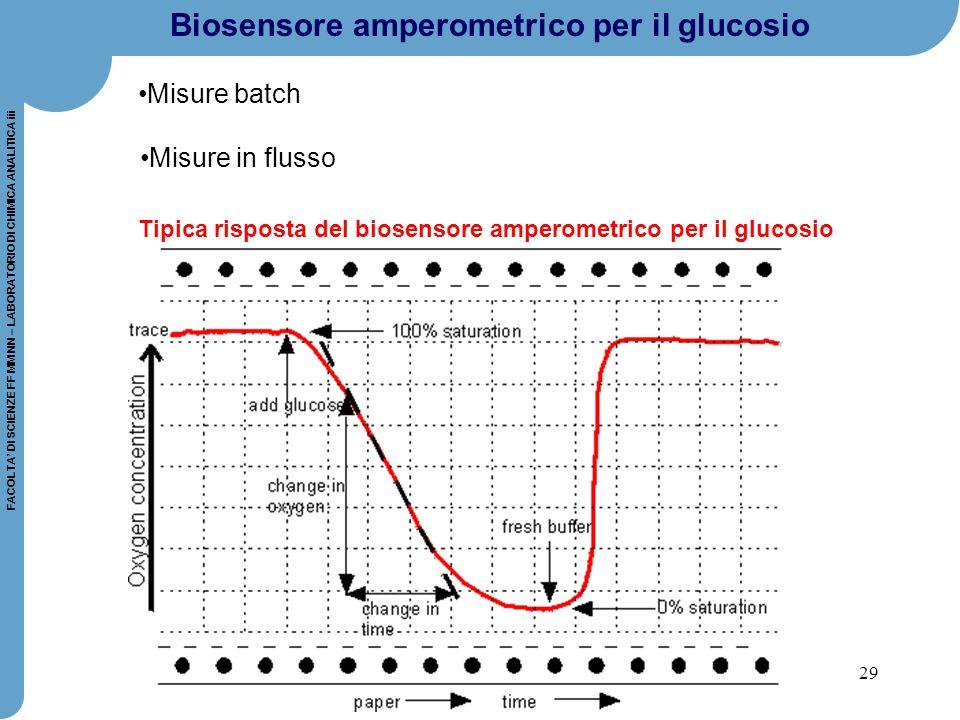 29 FACOLTA' DI SCIENZE FF MM NN – LABORATORIO DI CHIMICA ANALITICA iii Tipica risposta del biosensore amperometrico per il glucosio Biosensore amperom
