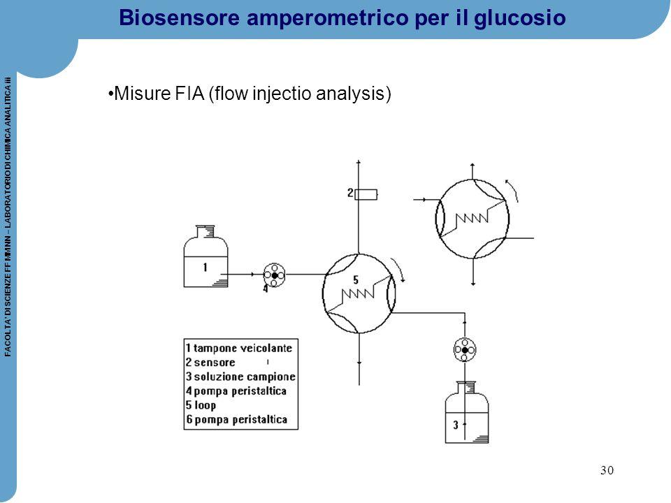 30 FACOLTA' DI SCIENZE FF MM NN – LABORATORIO DI CHIMICA ANALITICA iii Biosensore amperometrico per il glucosio Misure FIA (flow injectio analysis)