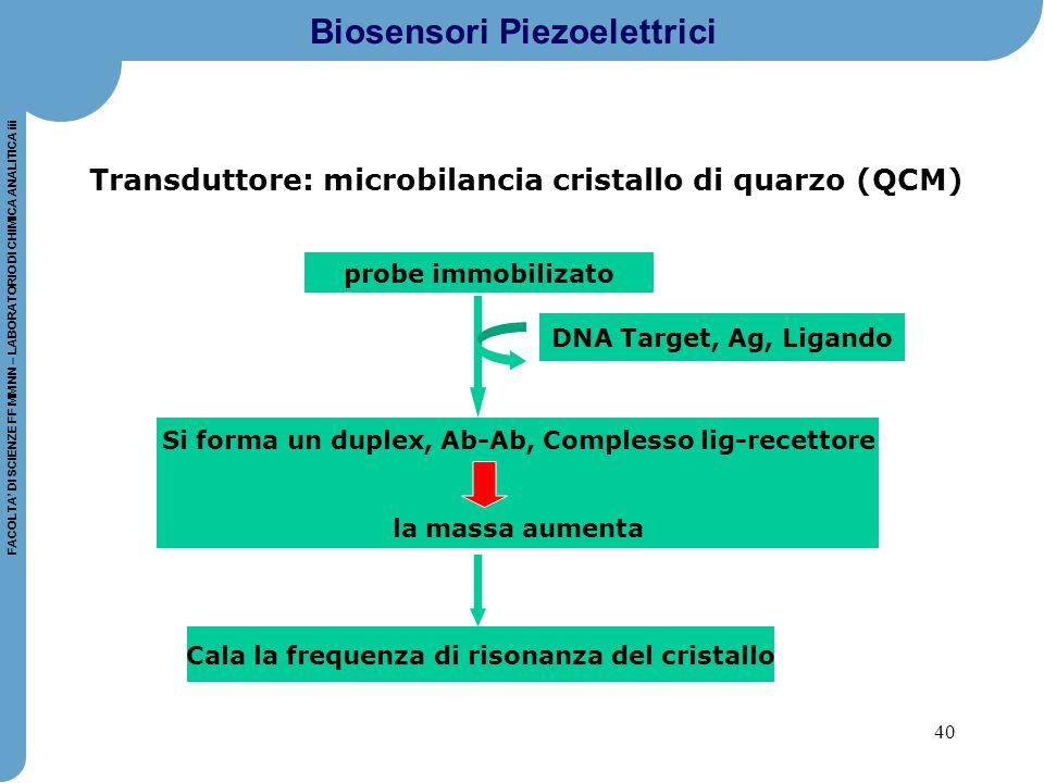 40 FACOLTA' DI SCIENZE FF MM NN – LABORATORIO DI CHIMICA ANALITICA iii Biosensori Piezoelettrici Transduttore: microbilancia cristallo di quarzo (QCM)