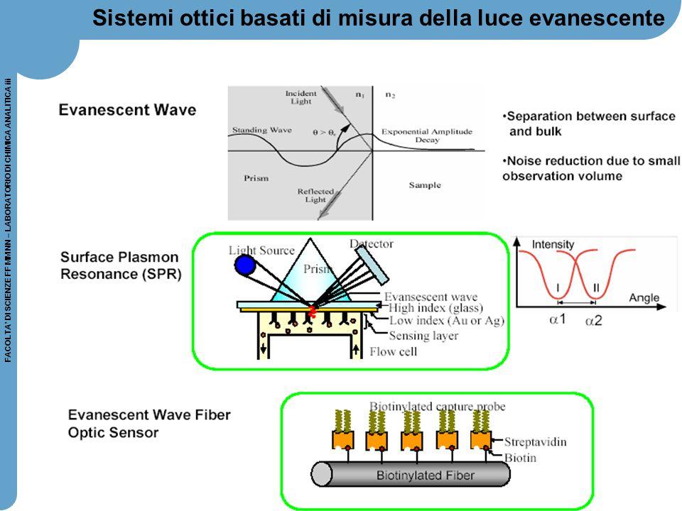 62 FACOLTA' DI SCIENZE FF MM NN – LABORATORIO DI CHIMICA ANALITICA iii Sistemi ottici basati di misura della luce evanescente