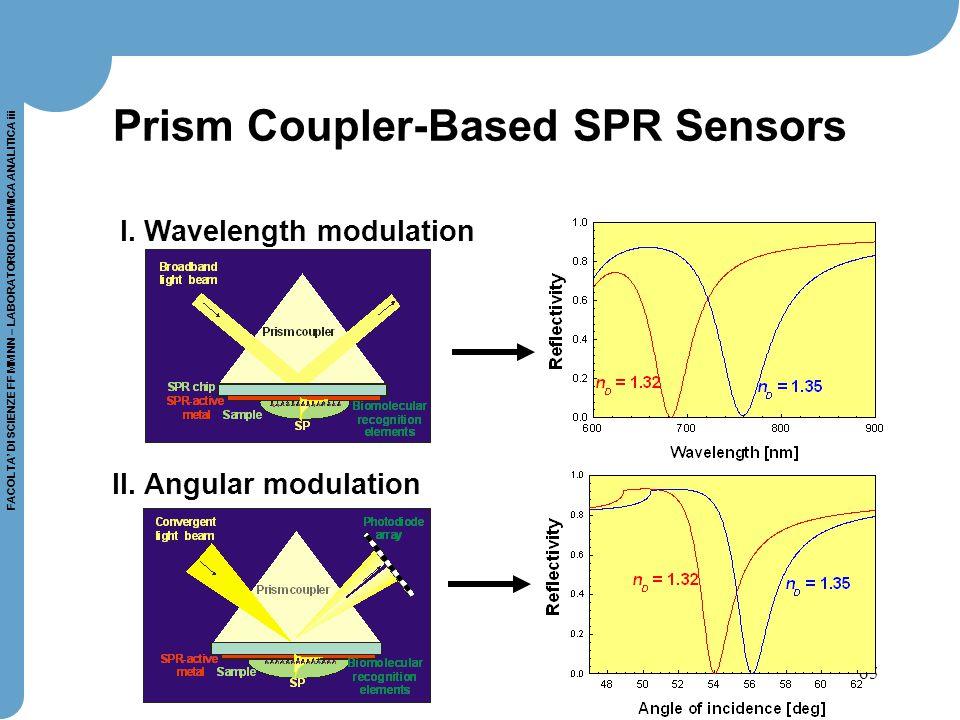 65 FACOLTA' DI SCIENZE FF MM NN – LABORATORIO DI CHIMICA ANALITICA iii Prism Coupler-Based SPR Sensors I. Wavelength modulation II. Angular modulation