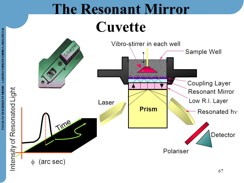 67 FACOLTA' DI SCIENZE FF MM NN – LABORATORIO DI CHIMICA ANALITICA iii The Resonant Mirror Cuvette  (arc sec) Intensity of Resonated Light Time Vibro