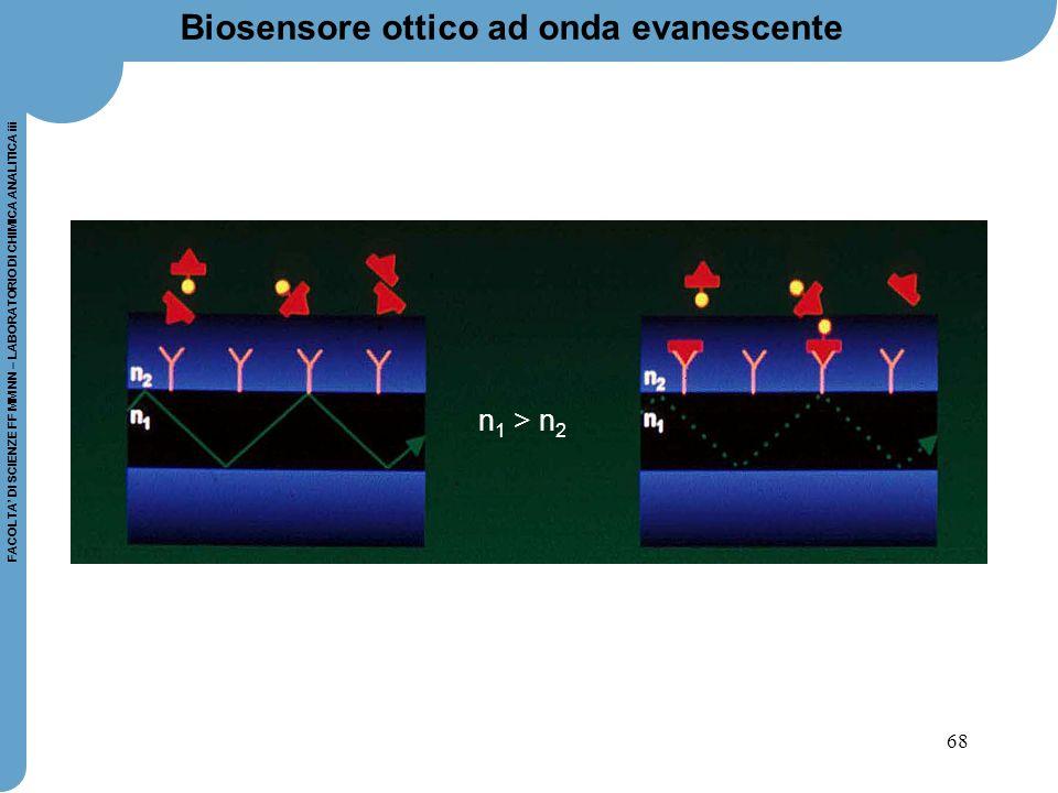 68 FACOLTA' DI SCIENZE FF MM NN – LABORATORIO DI CHIMICA ANALITICA iii Biosensore ottico ad onda evanescente n 1 > n 2