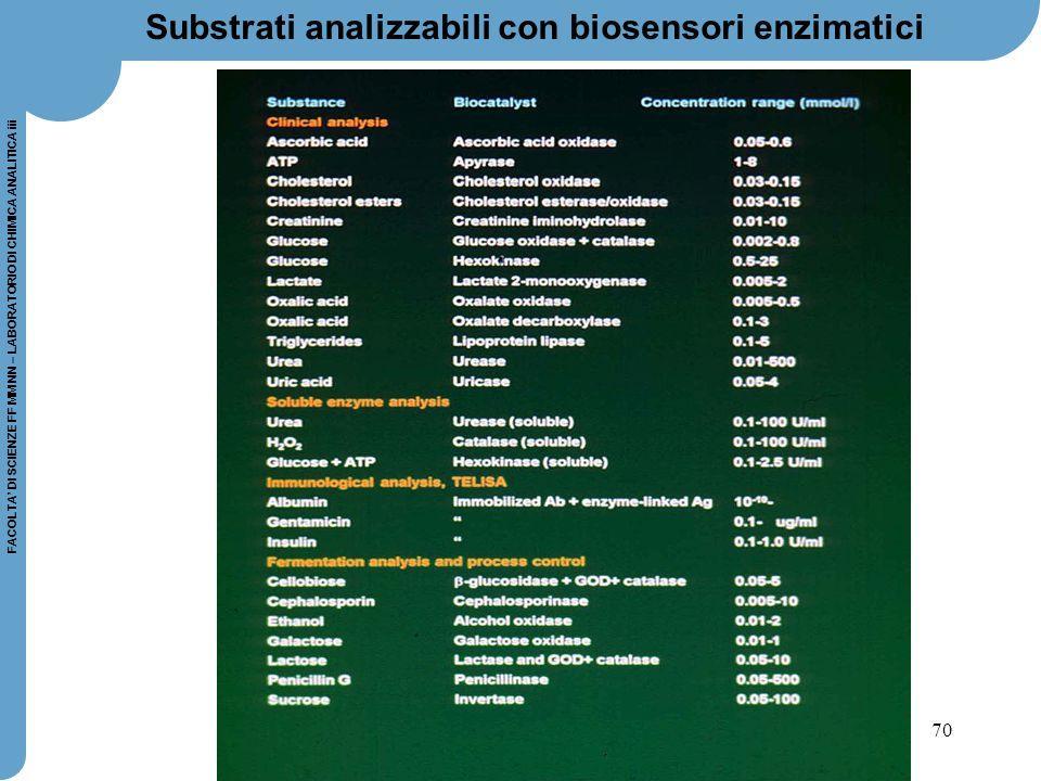 70 FACOLTA' DI SCIENZE FF MM NN – LABORATORIO DI CHIMICA ANALITICA iii Substrati analizzabili con biosensori enzimatici
