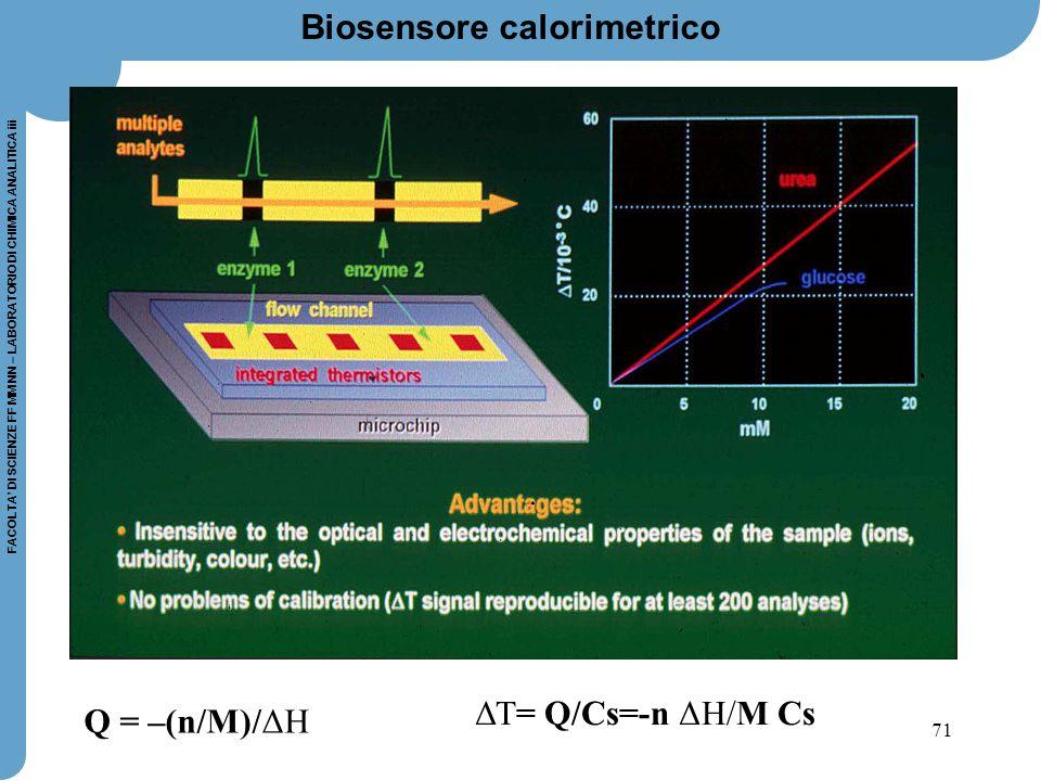 71 FACOLTA' DI SCIENZE FF MM NN – LABORATORIO DI CHIMICA ANALITICA iii Biosensore calorimetrico Q = –(n/M)/ΔΗ ΔΤ= Q/Cs=-n ΔΗ/M Cs
