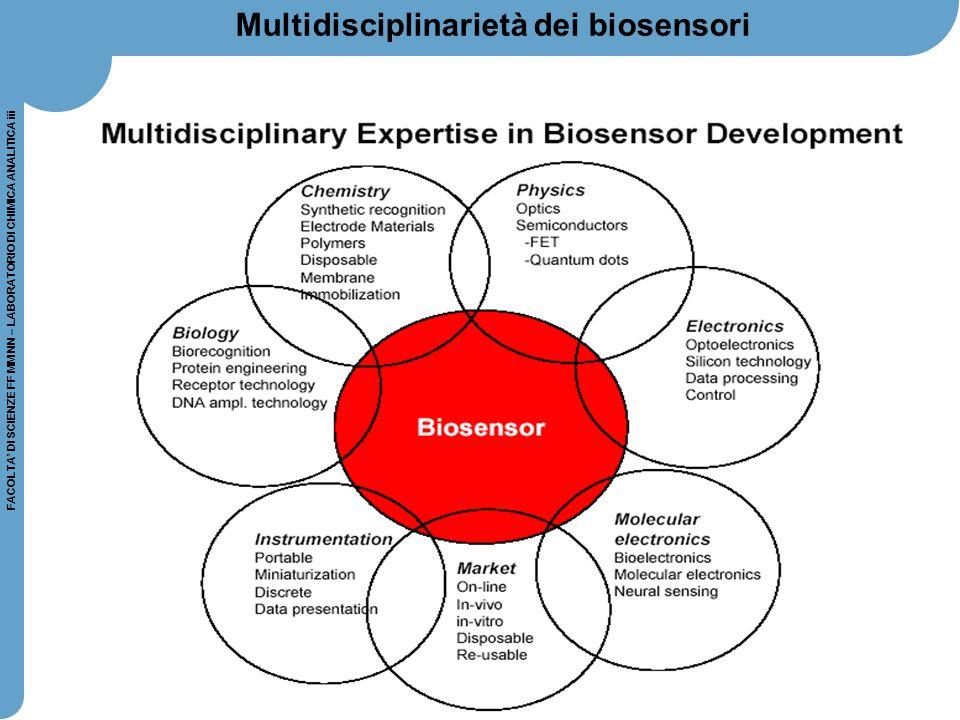 87 FACOLTA' DI SCIENZE FF MM NN – LABORATORIO DI CHIMICA ANALITICA iii Multidisciplinarietà dei biosensori