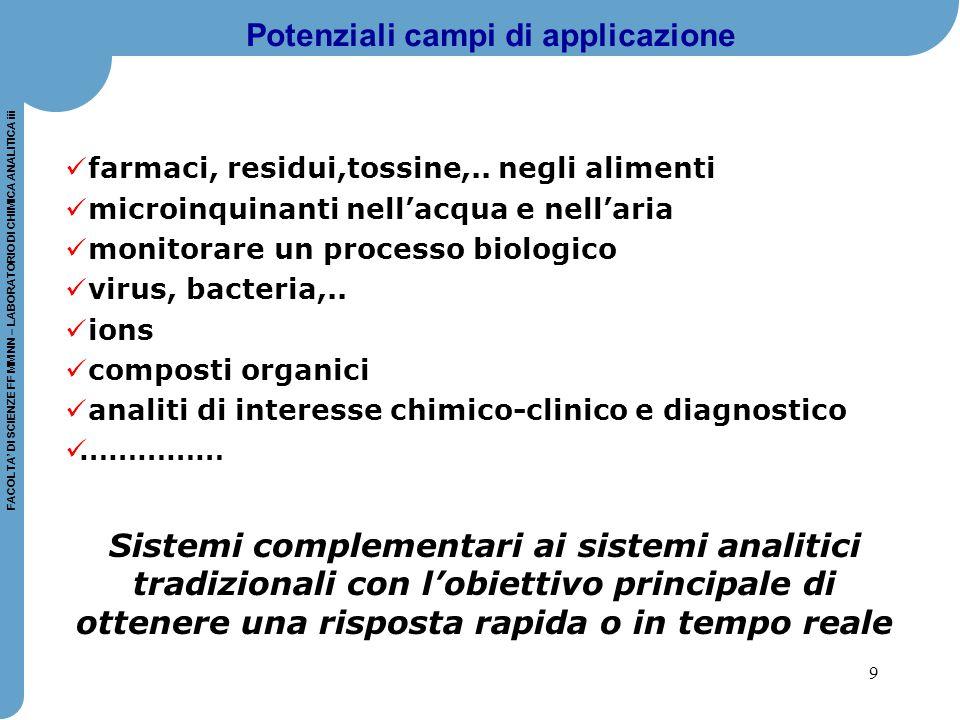 9 FACOLTA' DI SCIENZE FF MM NN – LABORATORIO DI CHIMICA ANALITICA iii Potenziali campi di applicazione farmaci, residui,tossine,.. negli alimenti micr