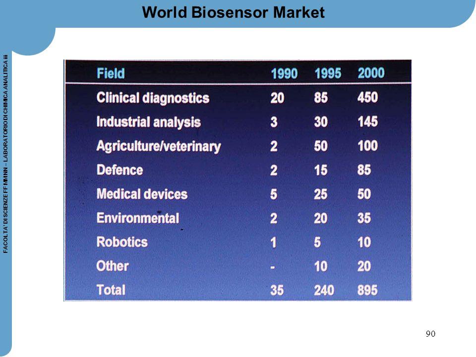 90 FACOLTA' DI SCIENZE FF MM NN – LABORATORIO DI CHIMICA ANALITICA iii World Biosensor Market