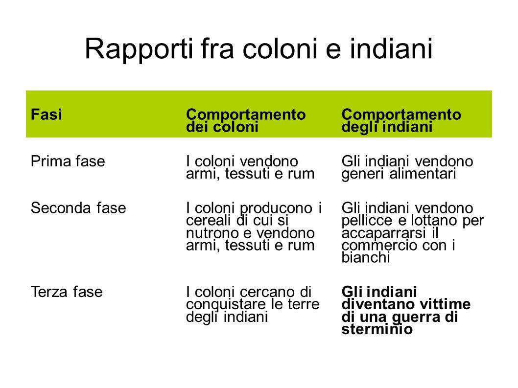 Rapporti fra coloni e indiani Fasi Comportamento dei coloni Comportamento degli indiani Prima fase I coloni vendono armi, tessuti e rum Gli indiani ve