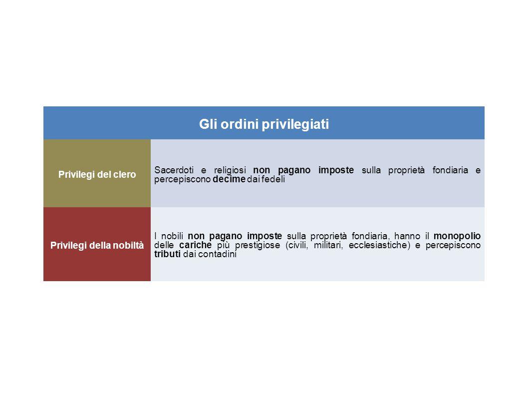 Gli ordini privilegiati Privilegi del clero Sacerdoti e religiosi non pagano imposte sulla proprietà fondiaria e percepiscono decime dai fedeli Privil