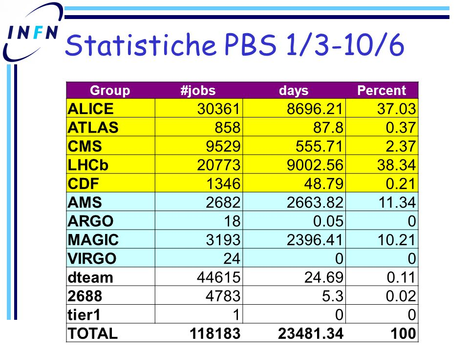 Statistiche PBS 1/3-10/6 Group#jobsdaysPercent ALICE303618696.2137.03 ATLAS85887.80.37 CMS9529555.712.37 LHCb207739002.5638.34 CDF134648.790.21 AMS26822663.8211.34 ARGO180.050 MAGIC31932396.4110.21 VIRGO2400 dteam4461524.690.11 268847835.30.02 tier1100 TOTAL11818323481.34100