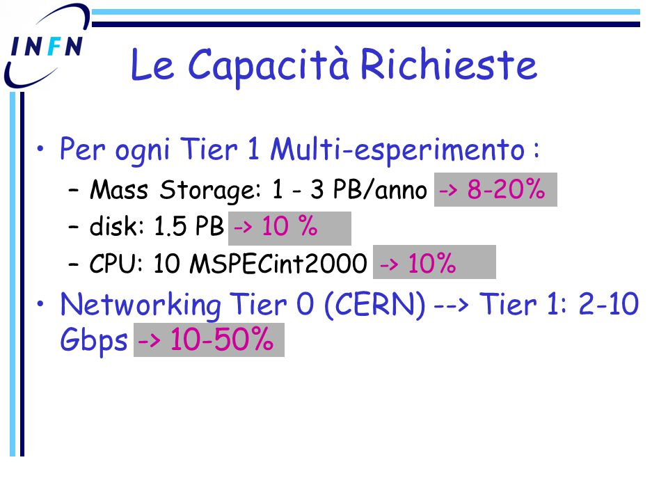 Le Capacità Richieste Per ogni Tier 1 Multi-esperimento : –Mass Storage: 1 - 3 PB/anno -> 8-20% –disk: 1.5 PB -> 10 % –CPU: 10 MSPECint2000 -> 10% Networking Tier 0 (CERN) --> Tier 1: 2-10 Gbps -> 10-50%