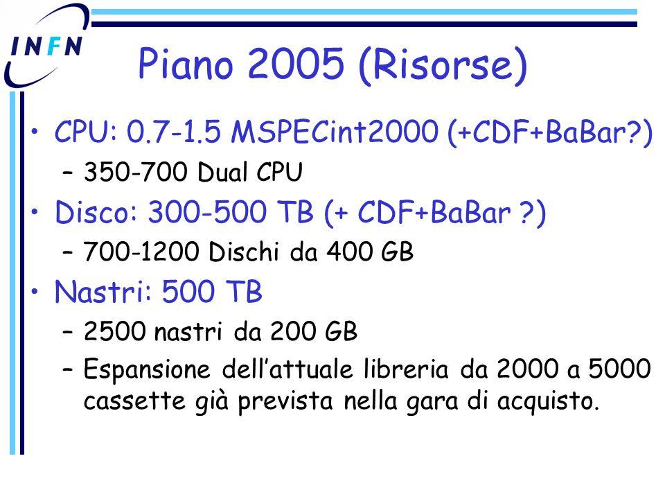 Piano 2005 (Risorse) CPU: 0.7-1.5 MSPECint2000 (+CDF+BaBar ) –350-700 Dual CPU Disco: 300-500 TB (+ CDF+BaBar ) –700-1200 Dischi da 400 GB Nastri: 500 TB –2500 nastri da 200 GB –Espansione dell'attuale libreria da 2000 a 5000 cassette già prevista nella gara di acquisto.