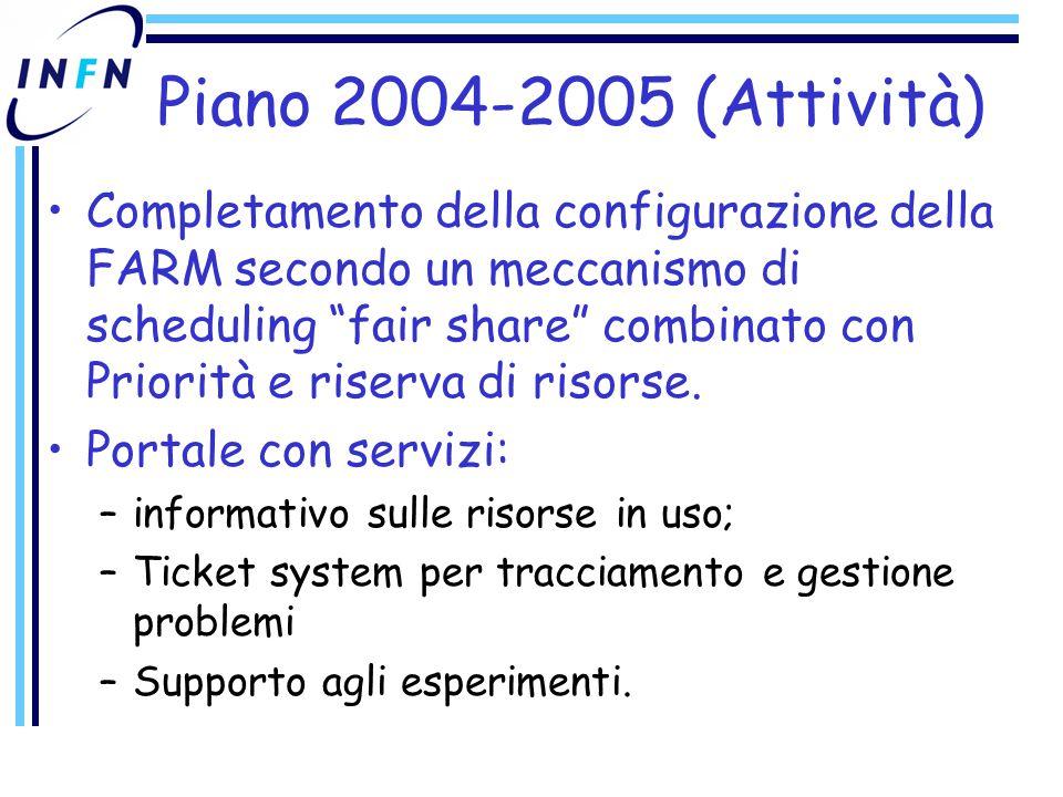 Piano 2004-2005 (Attività) Completamento della configurazione della FARM secondo un meccanismo di scheduling fair share combinato con Priorità e riserva di risorse.