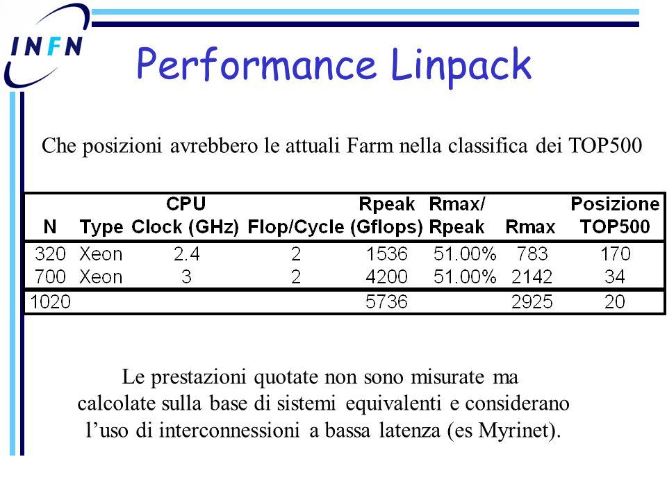Performance Linpack Le prestazioni quotate non sono misurate ma calcolate sulla base di sistemi equivalenti e considerano l'uso di interconnessioni a bassa latenza (es Myrinet).