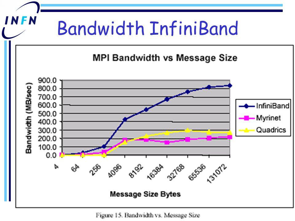 Bandwidth InfiniBand