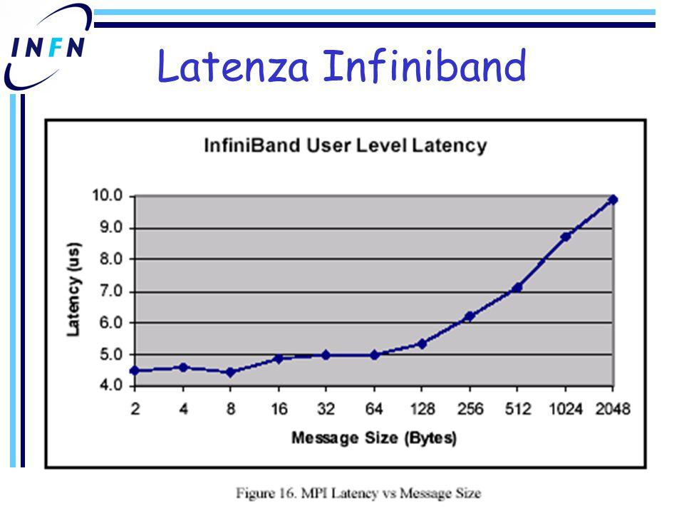 Latenza Infiniband