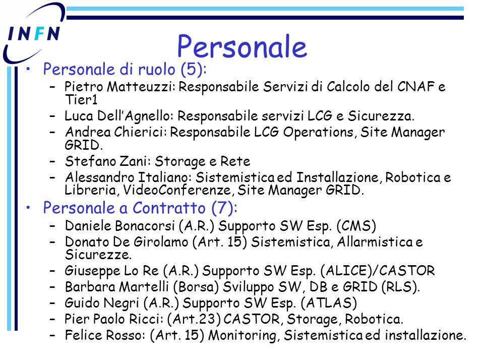 Personale Personale di ruolo (5): –Pietro Matteuzzi: Responsabile Servizi di Calcolo del CNAF e Tier1 –Luca Dell'Agnello: Responsabile servizi LCG e Sicurezza.