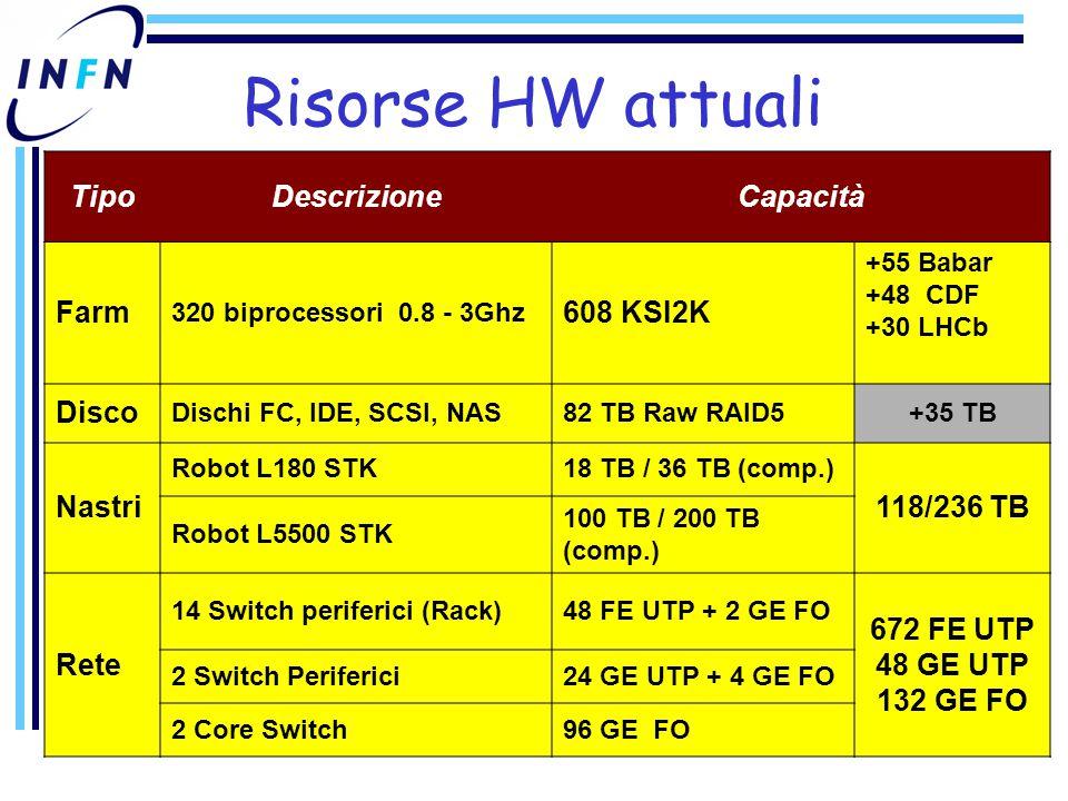 Risorse HW attuali TipoDescrizioneCapacità Farm 320 biprocessori 0.8 - 3Ghz 608 KSI2K +55 Babar +48 CDF +30 LHCb Disco Dischi FC, IDE, SCSI, NAS82 TB Raw RAID5+35 TB Nastri Robot L180 STK18 TB / 36 TB (comp.) 118/236 TB Robot L5500 STK 100 TB / 200 TB (comp.) Rete 14 Switch periferici (Rack)48 FE UTP + 2 GE FO 672 FE UTP 48 GE UTP 132 GE FO 2 Switch Periferici24 GE UTP + 4 GE FO 2 Core Switch96 GE FO