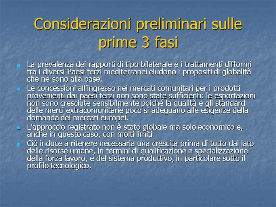 Considerazioni preliminari sulle prime 3 fasi La prevalenza dei rapporti di tipo bilaterale e i trattamenti difformi tra i diversi Paesi terzi mediter