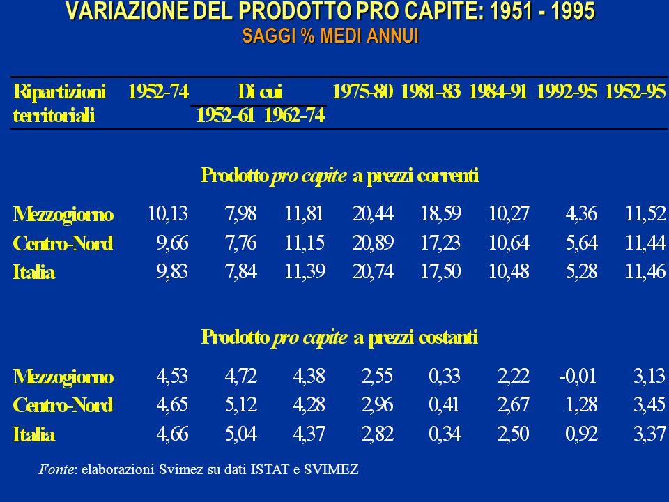 VARIAZIONE DEL PRODOTTO PRO CAPITE: 1951 - 1995 SAGGI % MEDI ANNUI Fonte: elaborazioni Svimez su dati ISTAT e SVIMEZ