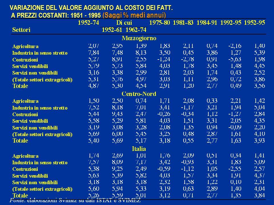 VARIAZIONE DEL VALORE AGGIUNTO AL COSTO DEI FATT.