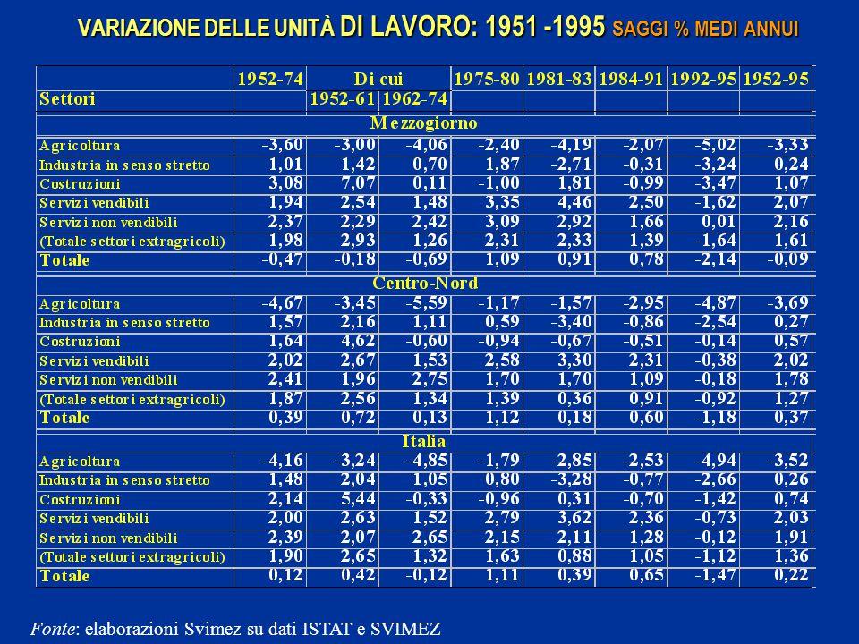 VARIAZIONE DELLE UNITÀ DI LAVORO: 1951 -1995 SAGGI % MEDI ANNUI Fonte: elaborazioni Svimez su dati ISTAT e SVIMEZ