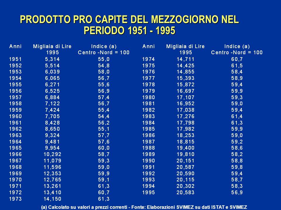 PRODOTTO PRO CAPITE DEL MEZZOGIORNO NEL PERIODO 1951 - 1995 (a) Calcolato su valori a prezzi correnti - Fonte: Elaborazioni SVIMEZ su dati ISTAT e SVI