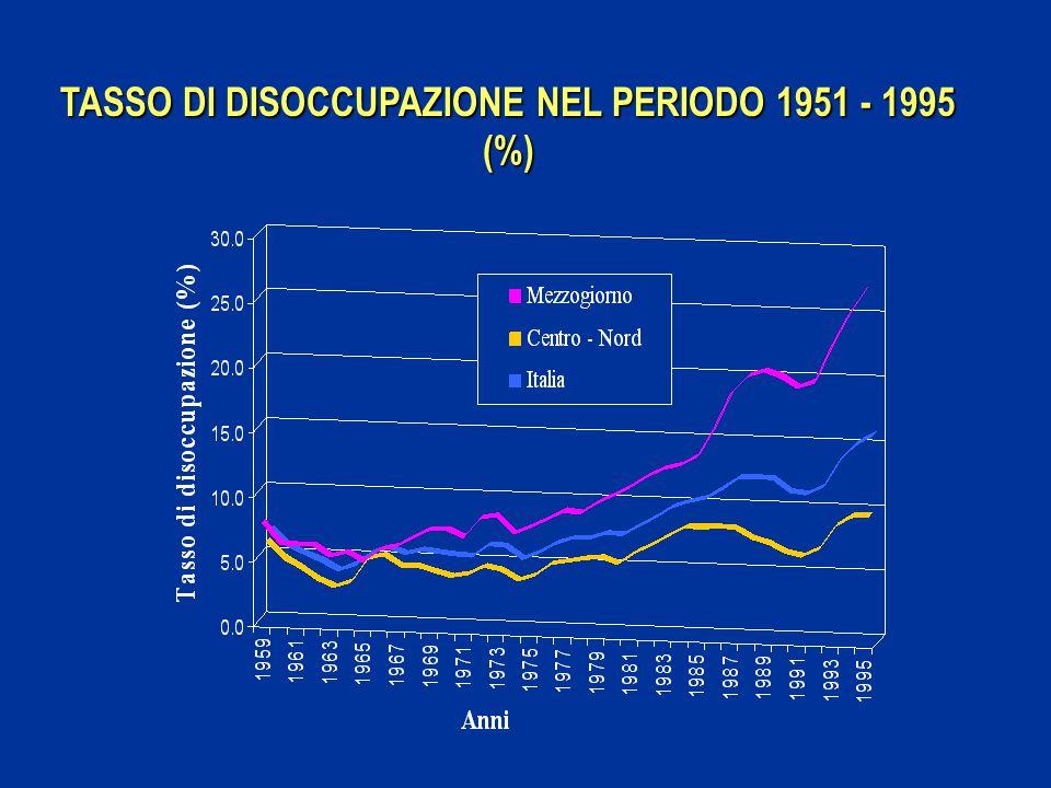 TASSO DI DISOCCUPAZIONE NEL PERIODO 1951 - 1995 (%)