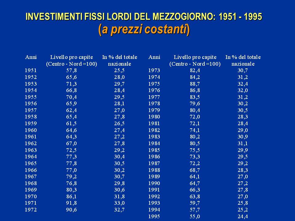 INVESTIMENTI FISSI LORDI DEL MEZZOGIORNO: 1951 - 1995 ( a prezzi costanti )