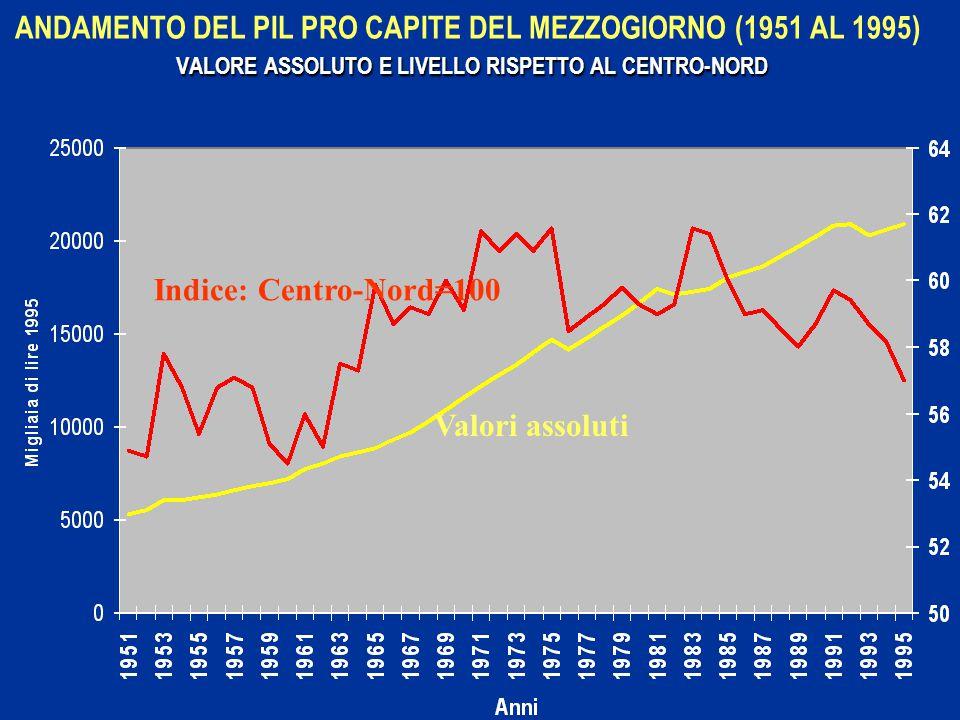VALORE ASSOLUTO E LIVELLO RISPETTO AL CENTRO-NORD ANDAMENTO DEL PIL PRO CAPITE DEL MEZZOGIORNO (1951 AL 1995) VALORE ASSOLUTO E LIVELLO RISPETTO AL CENTRO-NORD Valori assoluti Indice: Centro-Nord=100