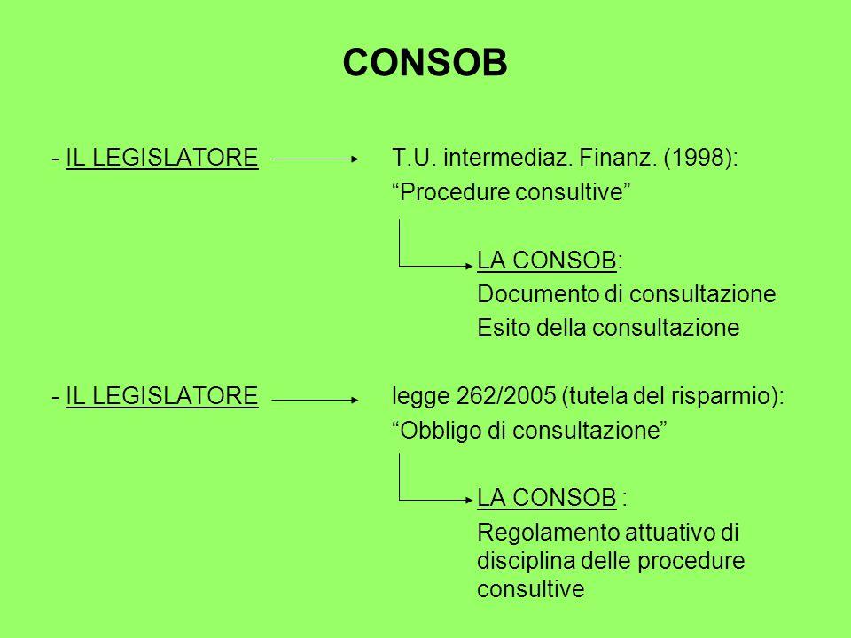 CONSOB - IL LEGISLATORET.U. intermediaz. Finanz.