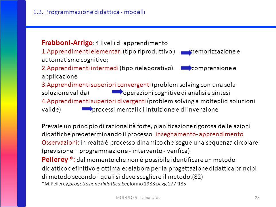 MODULO 5 - Ivana Uras28 Frabboni-Arrigo : 4 livelli di apprendimento 1.Apprendimenti elementari (tipo riproduttivo ) memorizzazione e automatismo cogn