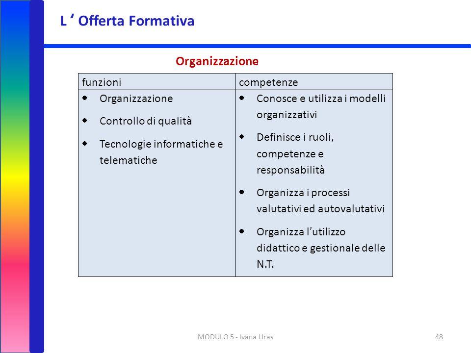 MODULO 5 - Ivana Uras48 funzionicompetenze  Organizzazione  Controllo di qualità  Tecnologie informatiche e telematiche  Conosce e utilizza i mode