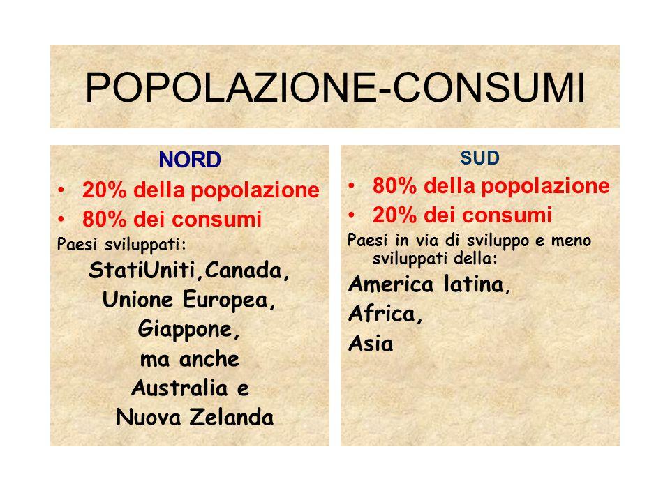 POPOLAZIONE-CONSUMI NORD 20% della popolazione 80% dei consumi Paesi sviluppati: StatiUniti,Canada, Unione Europea, Giappone, ma anche Australia e Nuova Zelanda SUD 80% della popolazione 20% dei consumi Paesi in via di sviluppo e meno sviluppati della: America latina, Africa, Asia