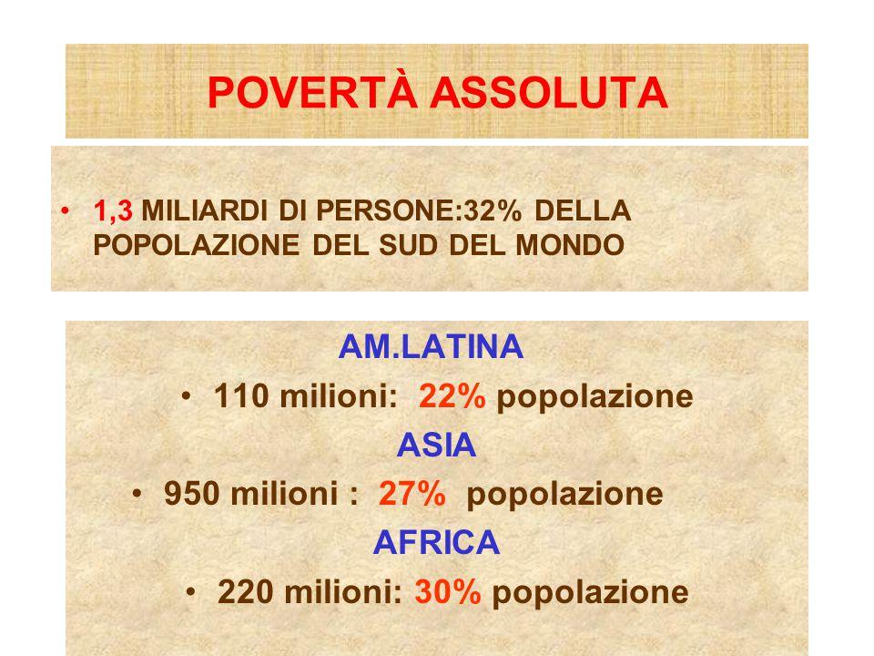 POVERTÀ ASSOLUTA 1,3 MILIARDI DI PERSONE:32% DELLA POPOLAZIONE DEL SUD DEL MONDO AM.LATINA 110 milioni: 22% popolazione ASIA 950 milioni : 27% popolazione AFRICA 220 milioni: 30% popolazione