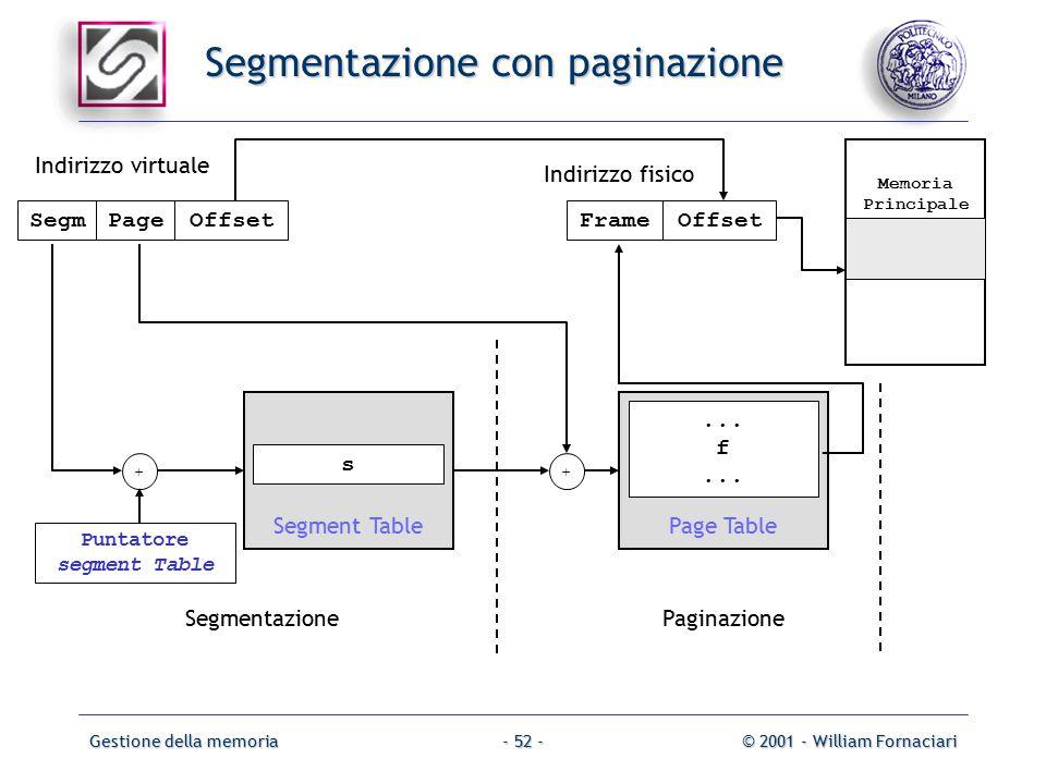 Gestione della memoria© 2001 - William Fornaciari- 52 - Segmentazione con paginazione Offset Memoria Principale PageOffsetFrame Segment Table s Paginazione + Segm Puntatore segment Table Page Table...