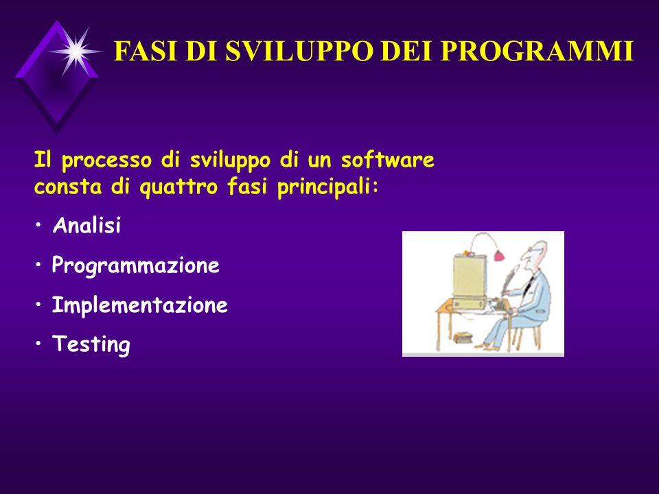 FASI DI SVILUPPO DEI PROGRAMMI Il processo di sviluppo di un software consta di quattro fasi principali: Analisi Programmazione Implementazione Testing