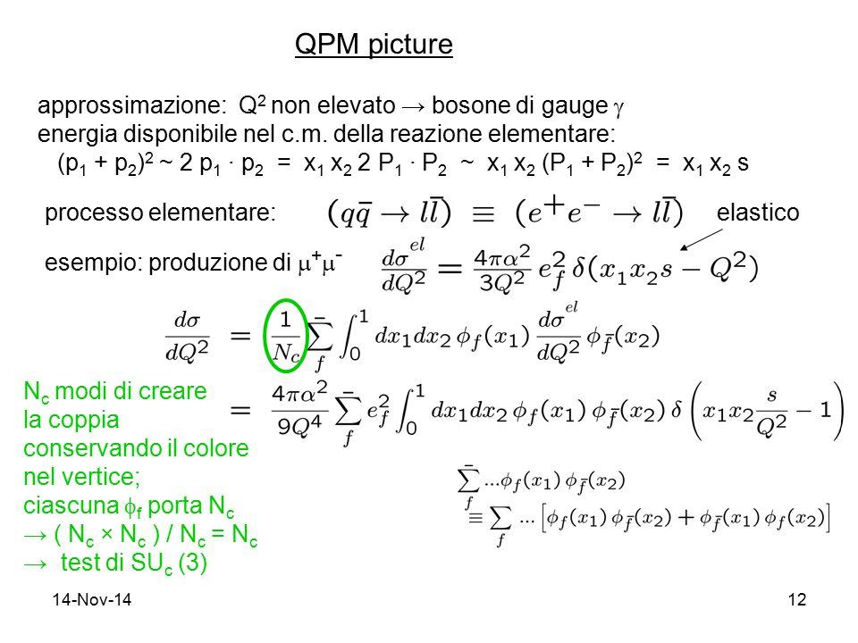 14-Nov-1412 QPM picture approssimazione: Q 2 non elevato → bosone di gauge  energia disponibile nel c.m. della reazione elementare: (p 1 + p 2 ) 2 ~