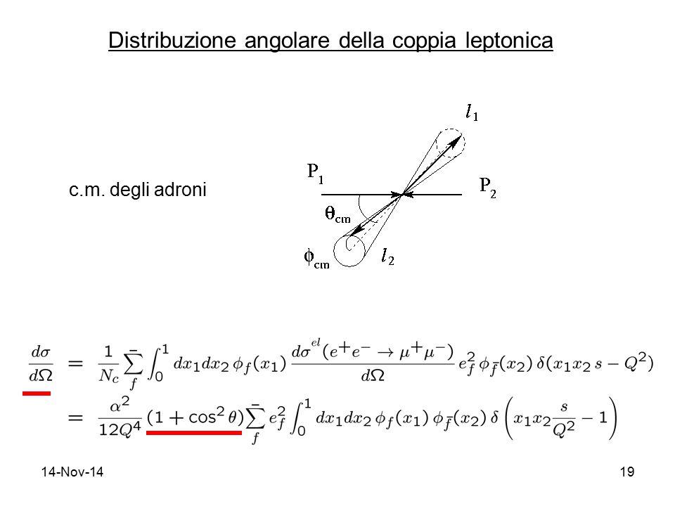 14-Nov-1419 Distribuzione angolare della coppia leptonica c.m. degli adroni