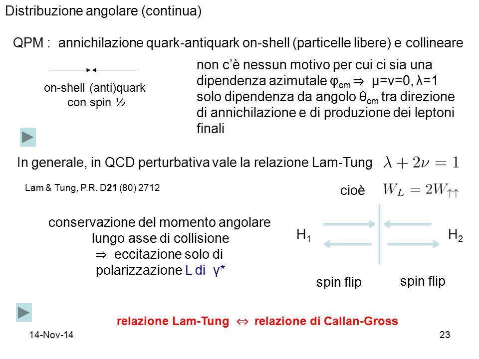 14-Nov-1423 Distribuzione angolare (continua) on-shell (anti)quark con spin ½ conservazione del momento angolare lungo asse di collisione ⇒ eccitazione solo di polarizzazione L di γ* QPM : annichilazione quark-antiquark on-shell (particelle libere) e collineare non c'è nessun motivo per cui ci sia una dipendenza azimutale φ cm ⇒ μ=ν=0, λ=1 solo dipendenza da angolo θ cm tra direzione di annichilazione e di produzione dei leptoni finali In generale, in QCD perturbativa vale la relazione Lam-Tung cioè H1H1 H2H2 spin flip relazione Lam-Tung ⇔ relazione di Callan-Gross Lam & Tung, P.R.