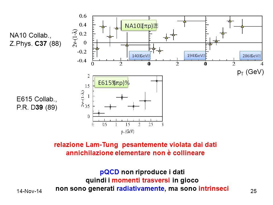 14-Nov-1425 NA10 Collab., Z.Phys. C37 (88) E615 Collab., P.R. D39 (89) p T (GeV) relazione Lam-Tung pesantemente violata dai dati annichilazione eleme