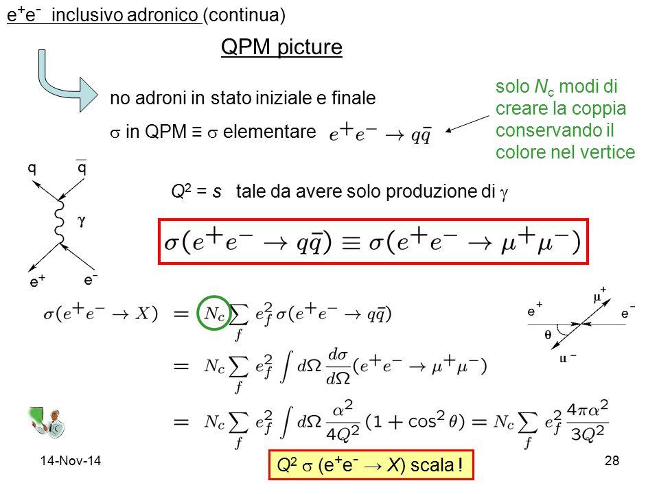 14-Nov-1428 e + e - inclusivo adronico (continua) QPM picture no adroni in stato iniziale e finale  in QPM ≡  elementare Q 2 = s tale da avere solo