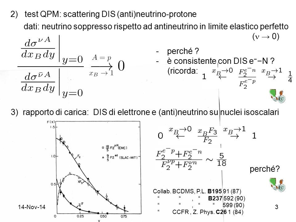 14-Nov-143 2) test QPM: scattering DIS (anti)neutrino-protone dati: neutrino soppresso rispetto ad antineutrino in limite elastico perfetto ( → 0) -pe