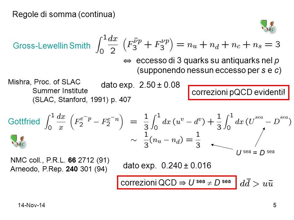 14-Nov-145 Gross-Lewellin Smith dato exp. 2.50 ± 0.08 correzioni pQCD evidenti! Regole di somma (continua) ⇔ eccesso di 3 quarks su antiquarks nel p (