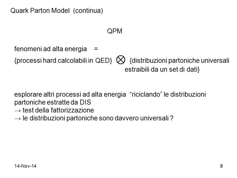 14-Nov-148 Quark Parton Model (continua) fenomeni ad alta energia = {processi hard calcolabili in QED} ⊗ {distribuzioni partoniche universali estraibi
