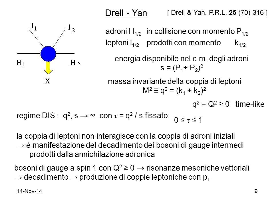 14-Nov-149 Drell - Yan adroni H 1/2 in collisione con momento P 1/2 leptoni l 1/2 prodotti con momento k 1/2 energia disponibile nel c.m. degli adroni